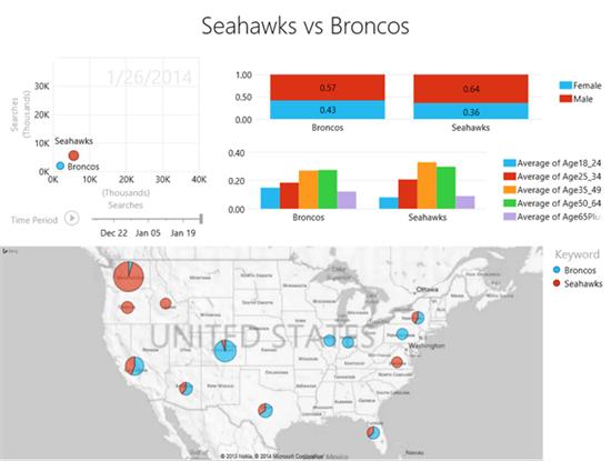 Seahawks v Broncos