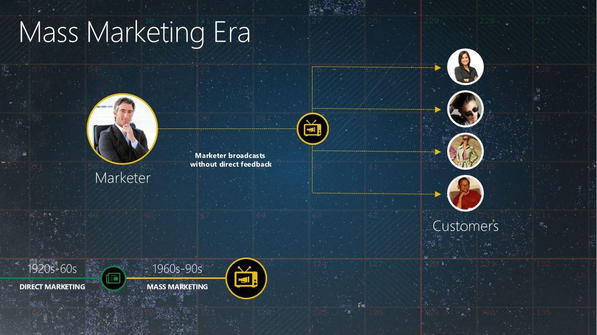 Mass Marketing Era