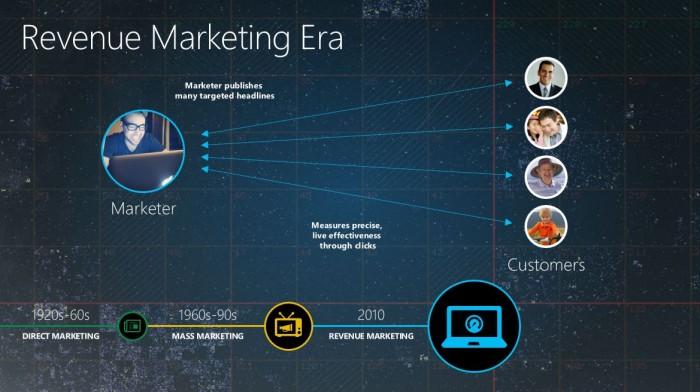 Revenue Marketing Era
