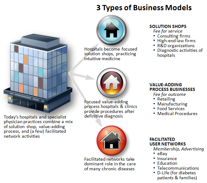 The Innovator's Prescription and the three business models in healthcare