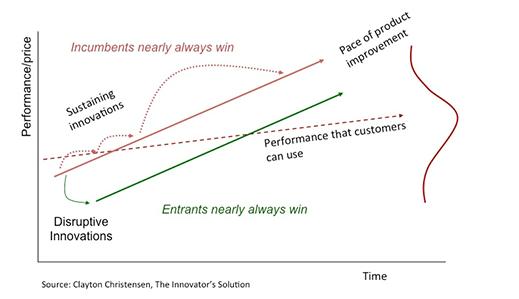 Clayton-Christensen-Institute-Disruptive-Innovation