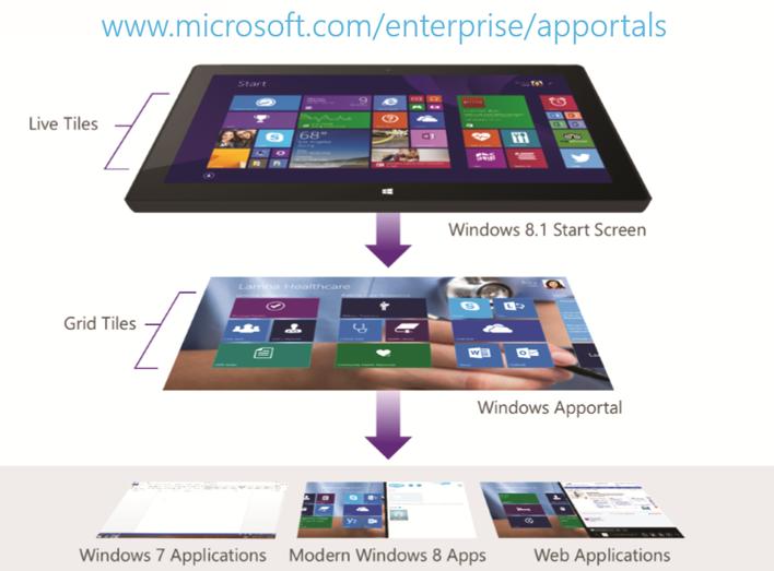 Windows Apportals Nested Start Screens