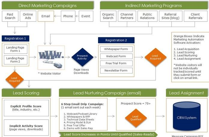 Marketing Automation Campaign Flowchart