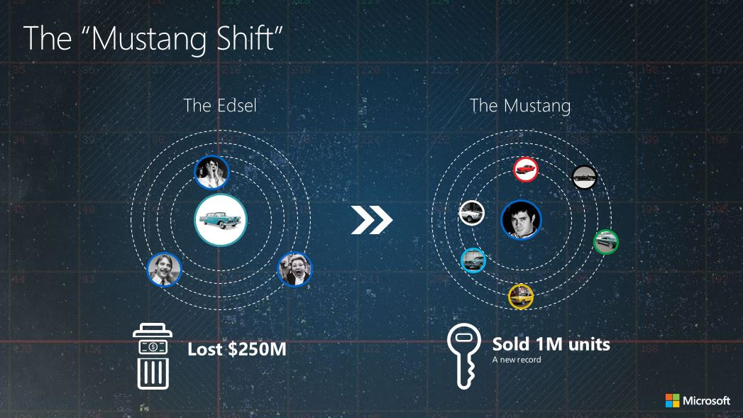The Mustang Shift
