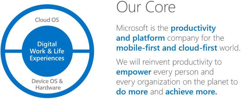 Microsoft: The Productivity and Platform Company