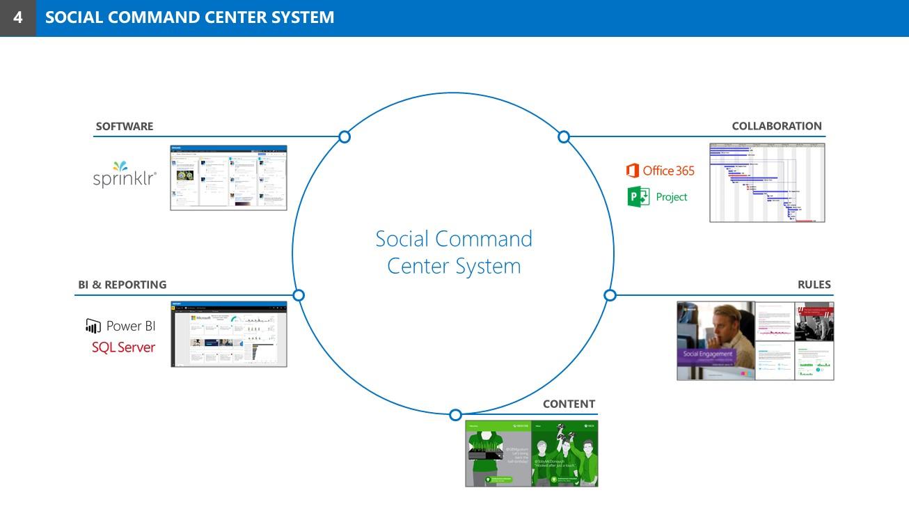 Social Command Center